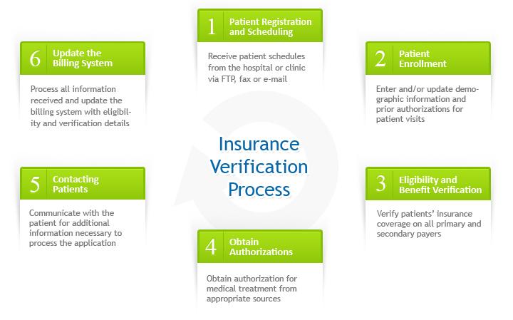 Insurance Verification Process