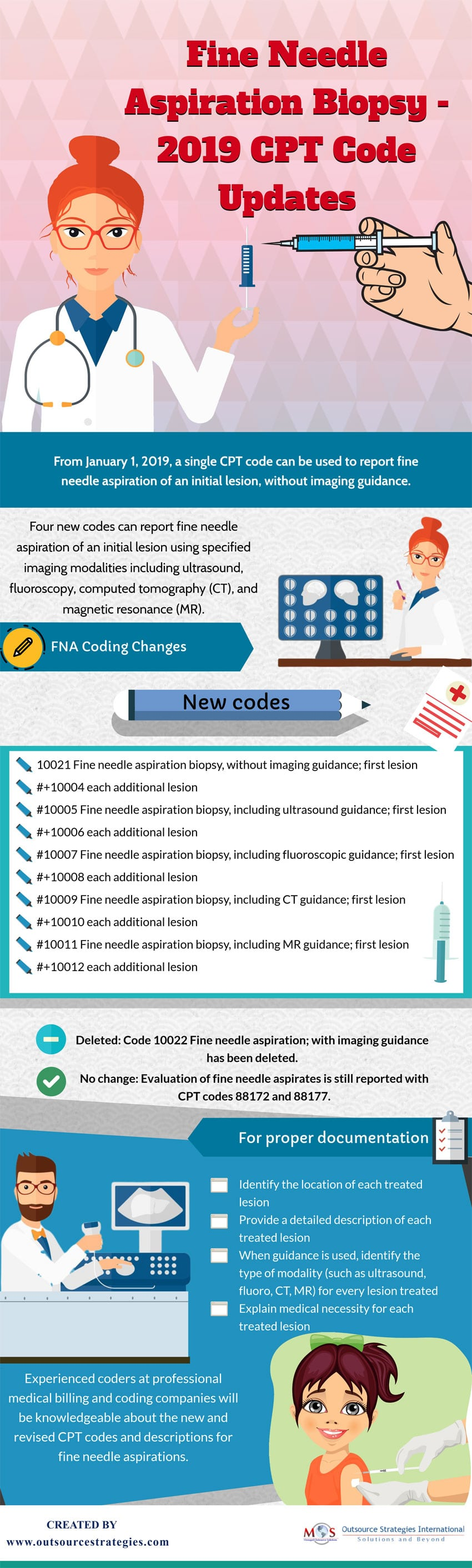 Fine Needle Aspiration Biopsy - 2019 CPT Code Updates